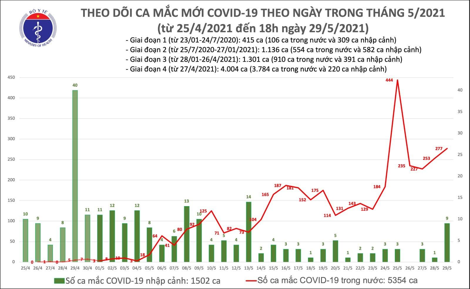 Ghi nhận thêm 143 ca Covid-19 mới, dịch vẫn phức tạp tại Bắc Giang, Bắc Ninh, TPHCM  - Ảnh 1.