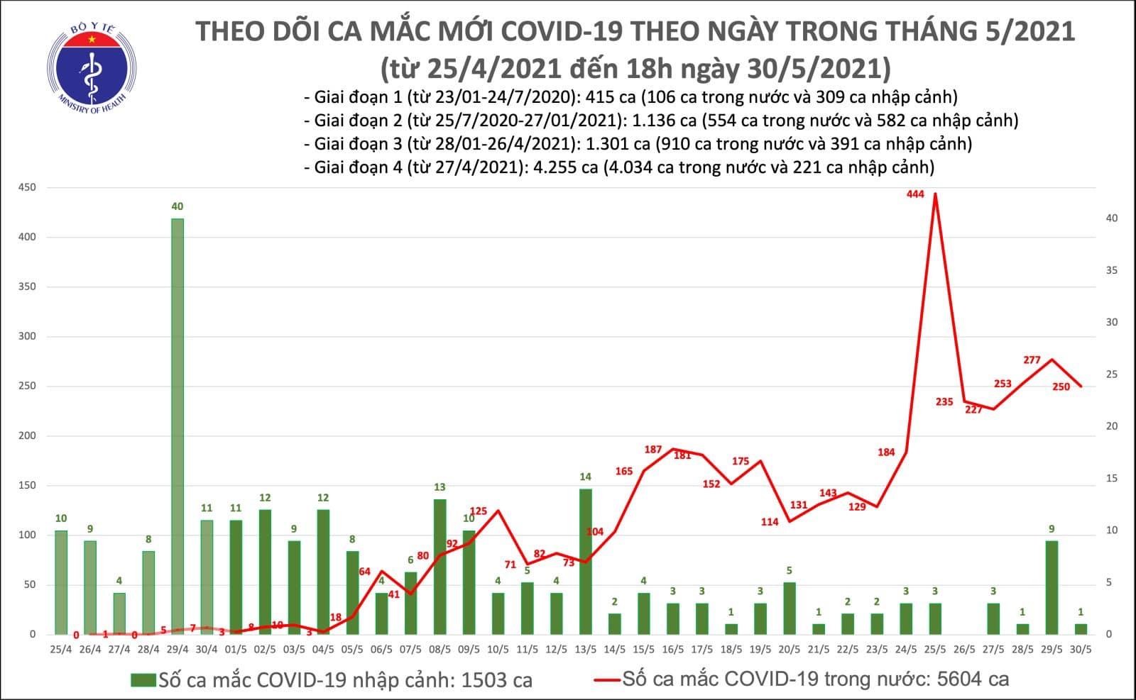 """Chiều 30/5, thêm 143 ca Covid-19 mới, TP Hồ Chí Minh """"đột biến"""" - Ảnh 1."""