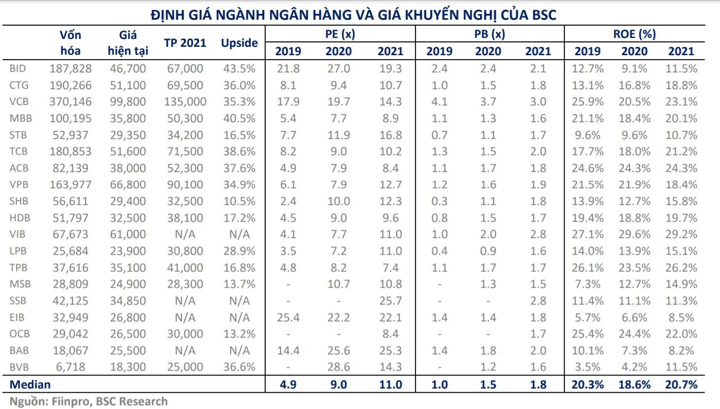 Giữa cơn sốt giá: Cổ phiếu ngân hàng định giá cao nhất 135.000 đồng/cp, xuất hiện thêm mục tiêu 90.100 đồng/cp - Ảnh 3.