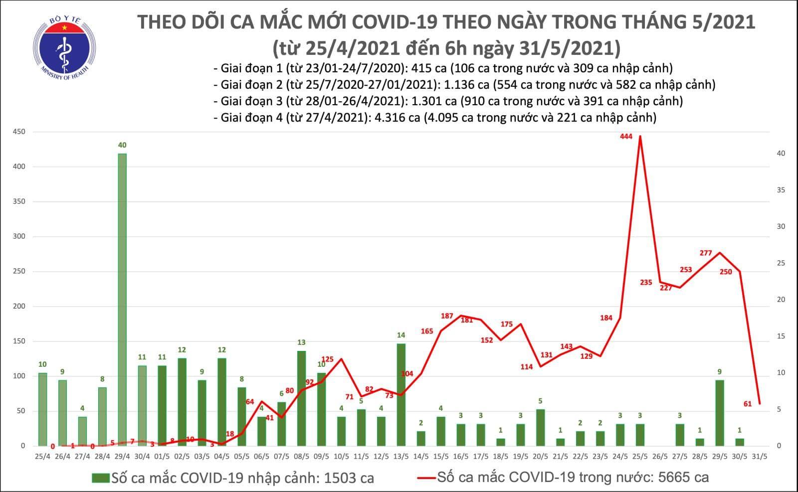 Tình hình dịch Covid-19 sáng 31/5: Thêm 61 ca tại Bắc Giang, Hà Nội, Lạng Sơn - Ảnh 1.
