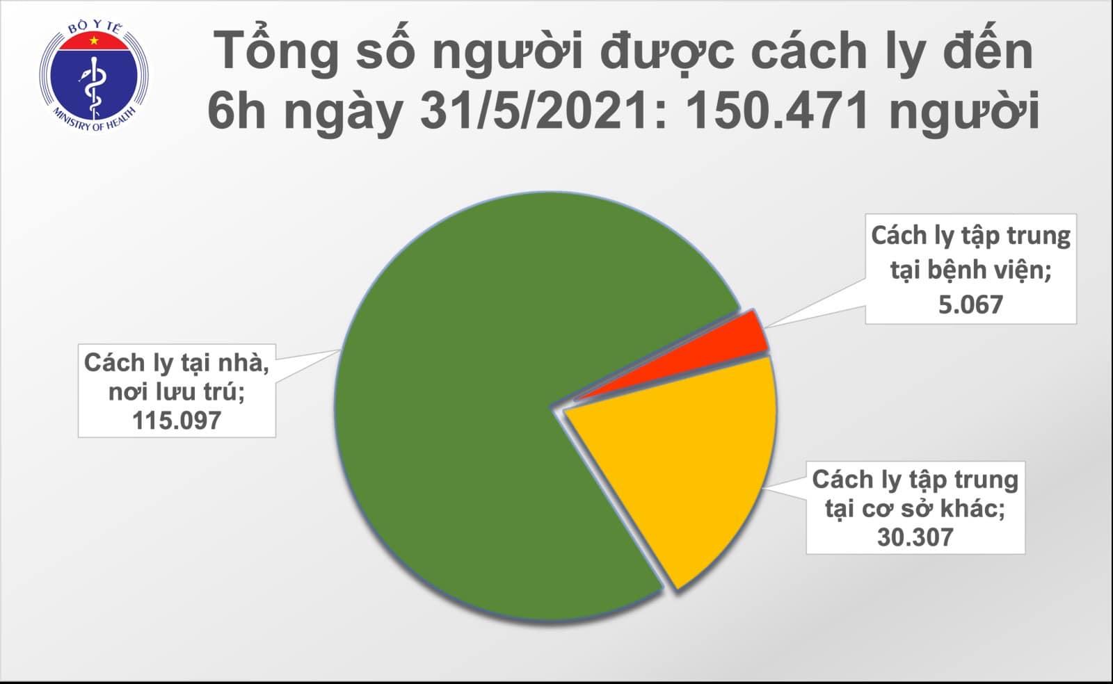 Tình hình dịch Covid-19 sáng 31/5: Thêm 61 ca tại Bắc Giang, Hà Nội, Lạng Sơn - Ảnh 2.