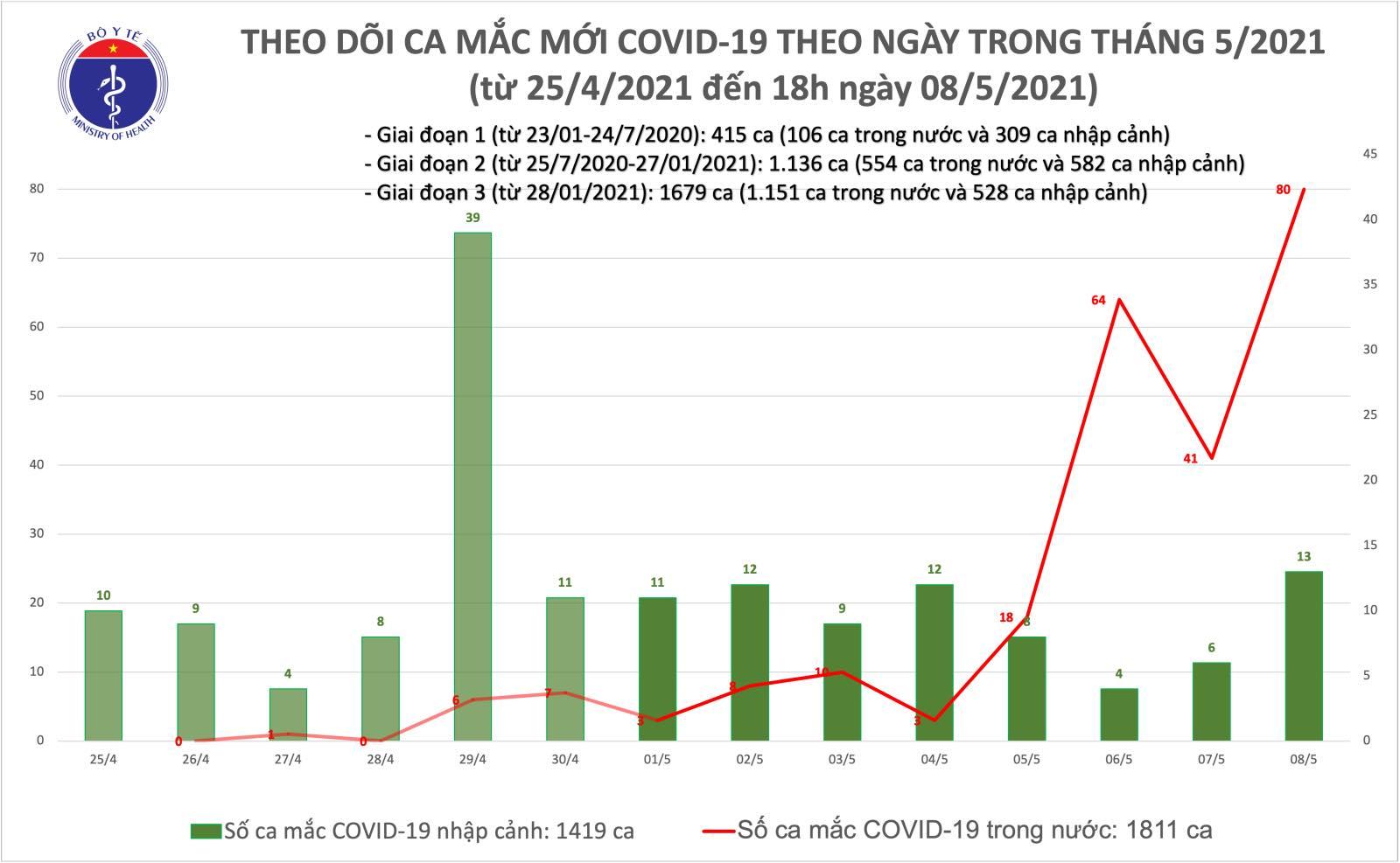 Thêm 65 ca Covid-19 lây nhiễm trong nước tại nhiều tỉnh, thành - Ảnh 1.