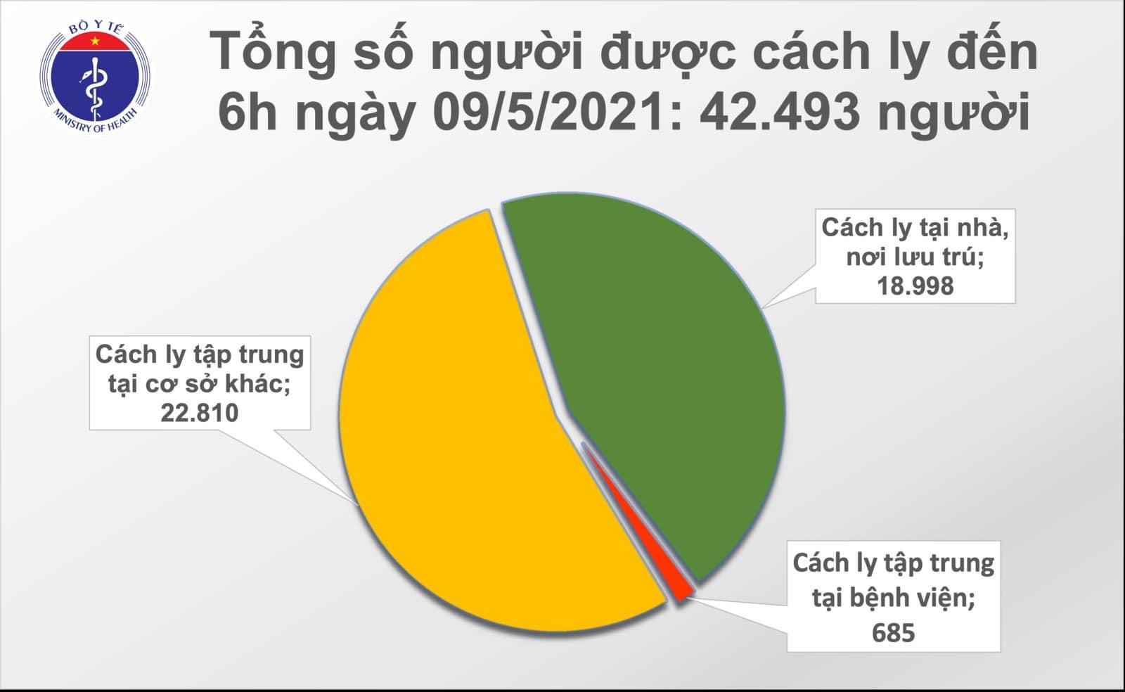 Sáng 9/5 có 15 ca Covid-19 lây nhiễm trong nước, dịch lan ra 23 tỉnh thành - Ảnh 4.