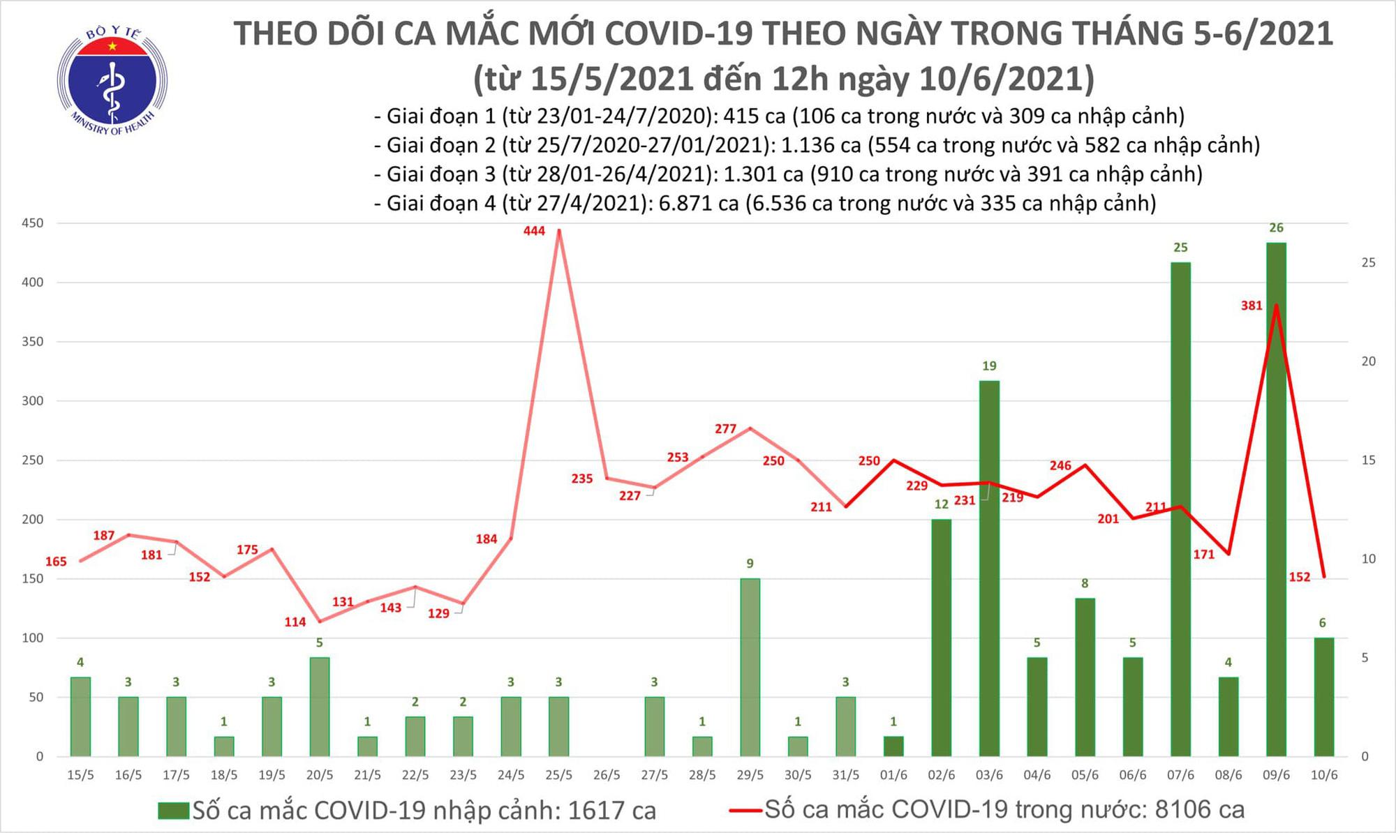 6 tiếng, Việt Nam có thêm 88 ca Covid-19 mới, có ca mắc ngoài cộng đồng - Ảnh 1.