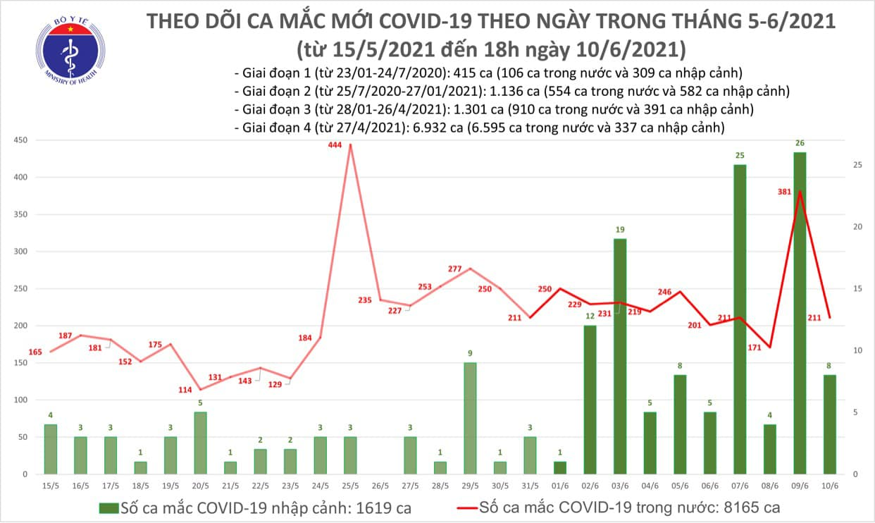 Chiều 10/6, thêm 59 ca Covid-19 trong nước, Bắc Giang, Bắc Ninh giảm, TP HCM số mắc vẫn cao - Ảnh 2.