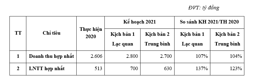 Gemadept: Trình kế hoạch lợi nhuận đạt 700 tỷ đồng, cổ phiếu được kỳ vọng lên ngưỡng 43.600 đồng/cp - Ảnh 1.