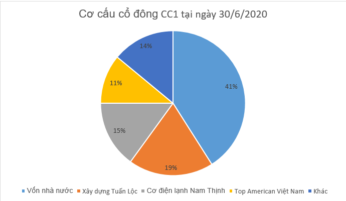 """[Biz Insider] """"Hé lộ"""" chân dung ông chủ Ford Đồng Nai, doanh nhân bí ẩn thâu tóm hơn 12% cổ phần CC1 - Ảnh 1."""