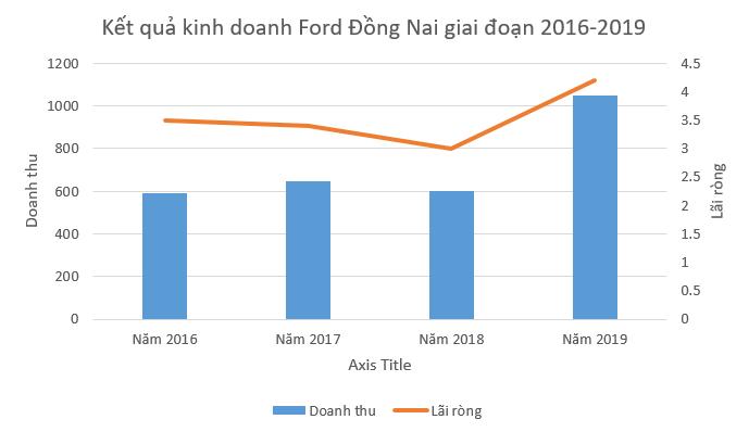 """[Biz Insider] """"Hé lộ"""" chân dung ông chủ Ford Đồng Nai, doanh nhân bí ẩn thâu tóm hơn 12% cổ phần CC1 - Ảnh 4."""
