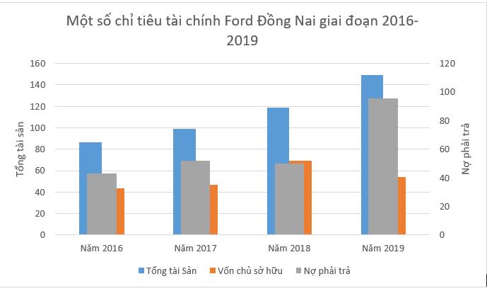"""[Biz Insider] """"Hé lộ"""" chân dung ông chủ Ford Đồng Nai, doanh nhân bí ẩn thâu tóm hơn 12% cổ phần CC1 - Ảnh 5."""