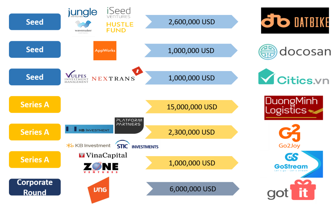 Đà Nẵng: Nâng cao năng lực thu hút đầu tư tài chính cho startup - Ảnh 3.