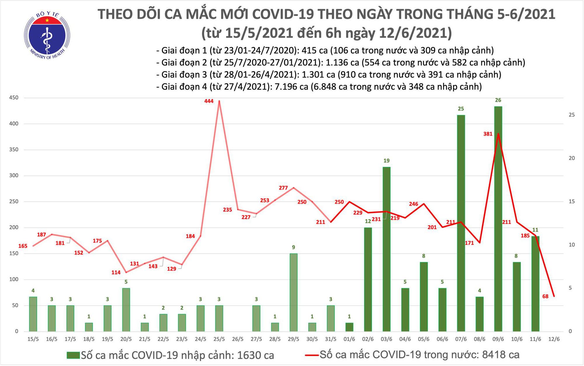 Tình hình Covid-19 sáng 12/6: Thêm 68 ca mới, số người cách ly y tế cao nhất