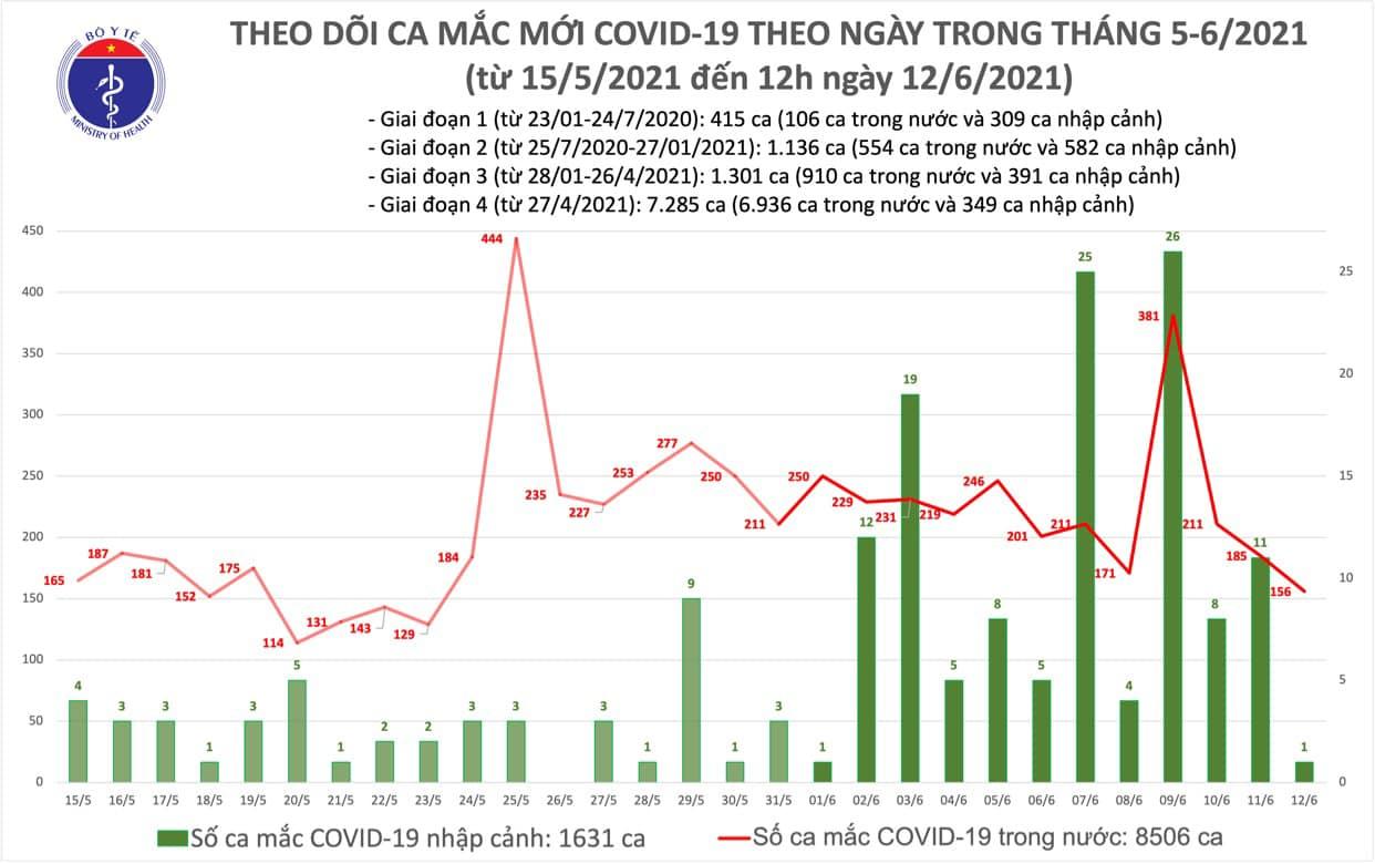 Trưa 12/6 có 88 ca Covid-19 trong nước, Việt Nam vượt quá 10.000 ca bệnh - Ảnh 1.