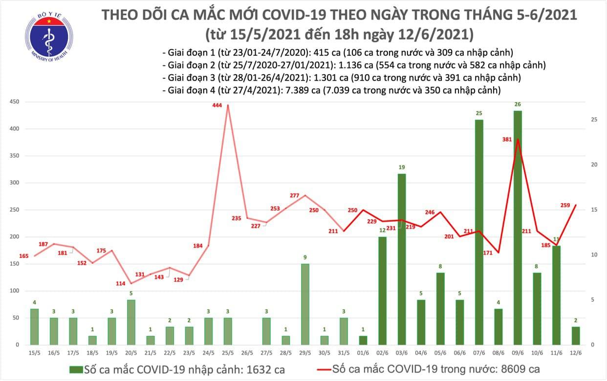Chiều 12/6 có 104 ca Covid-19, dịch ở TP Hồ Chí Minh tiếp tục phức tạp - Ảnh 2.