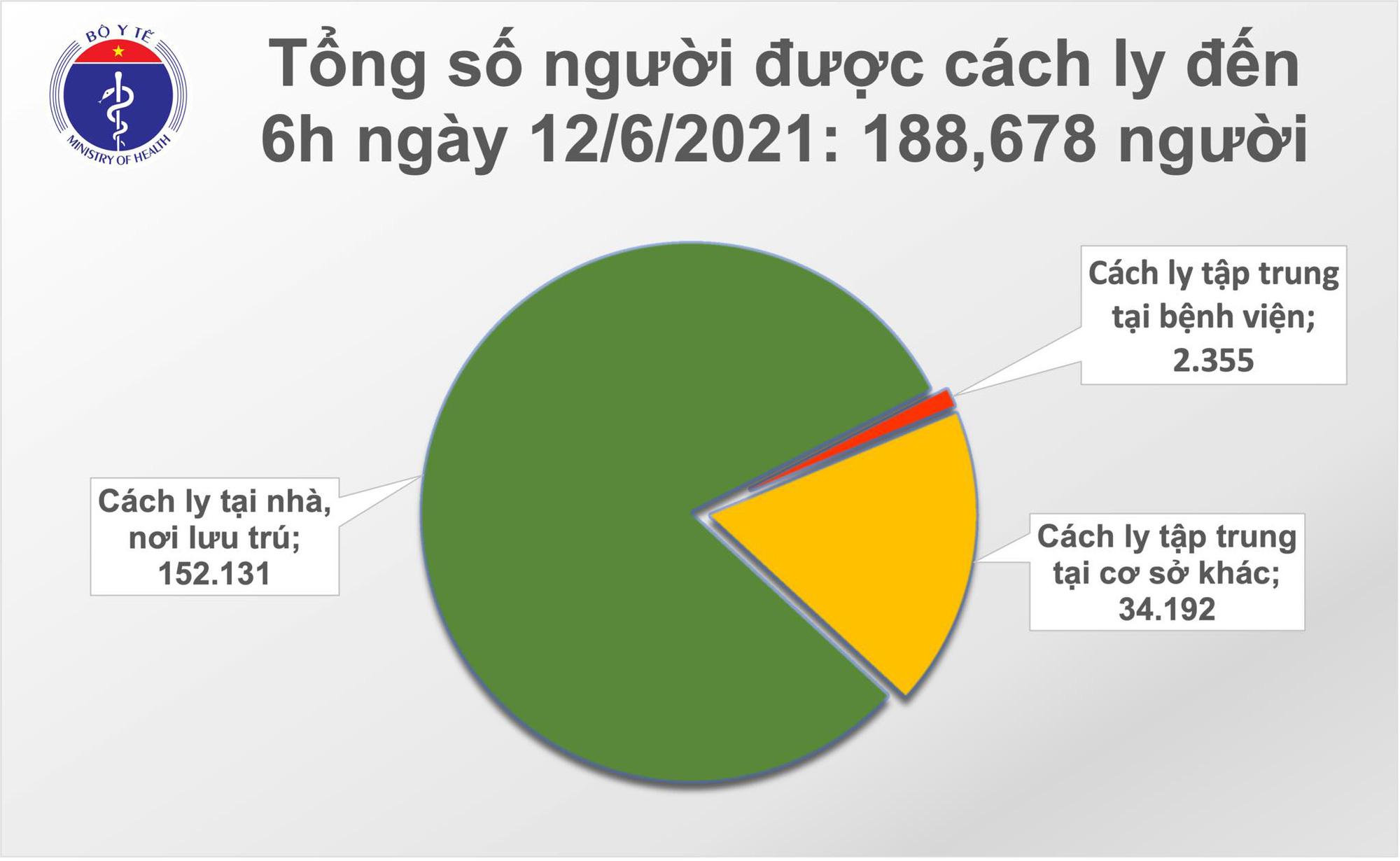 Tình hình Covid-19 sáng 12/6: Thêm 68 ca mới, số người cách ly y tế cao nhất - Ảnh 2.
