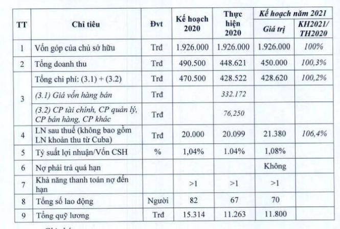 Một đối tác Cuba nợ Hanel 25 triệu USD 3 năm không trả, chưa thể thoái vốn nhà nước vì ôm quá nhiều đất vàng - Ảnh 2.