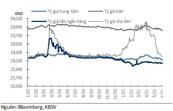 Rủi ro lớn nhất đối với tỷ giá ngoại hối  - Ảnh 1.
