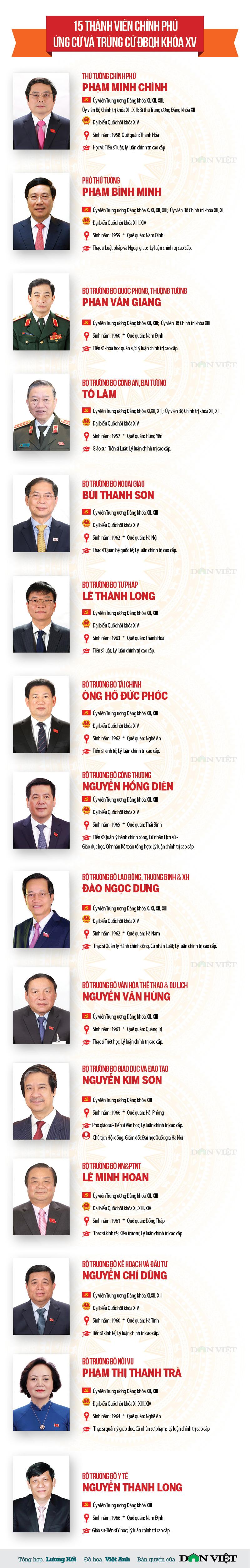 Infographic chân dung 15 thành viên Chính phủ trúng cử Đại biểu Quốc hội khóa XV - Ảnh 1.
