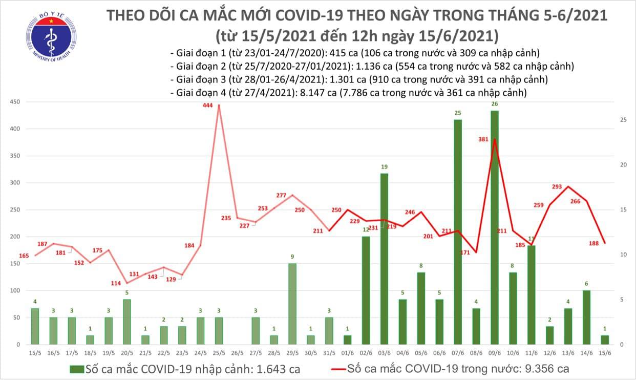 Trưa 15/6, thêm 118 ca Covid-19 mới, nhiều ca cộng đồng, đang điều tra dịch tễ - Ảnh 1.