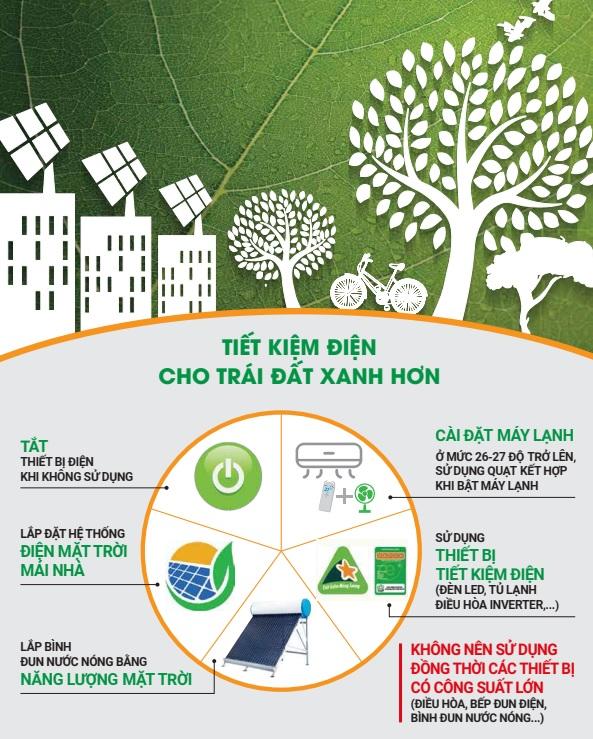 EVN tiếp tục khuyến cáo sử dụng điện an toàn, tiết kiệm và hiệu quả - Ảnh 2.