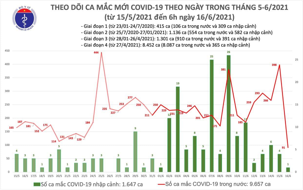 Tin tức Covid-19 sáng 16/6: Thêm 92 ca mới tại 4 địa phương - Ảnh 1.