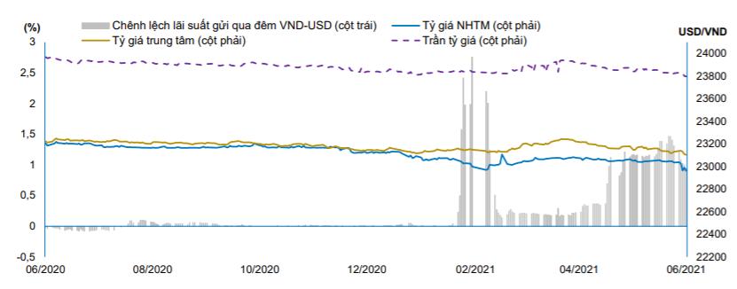 """Giá USD tự do """"rẻ chưa từng có"""" kể từ đầu năm 2019 - Ảnh 1."""