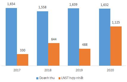 Cao su Phước Hòa dự tính nhận 691 tỷ đồng từ bồi thường VSIP III trong năm 2021 - Ảnh 1.