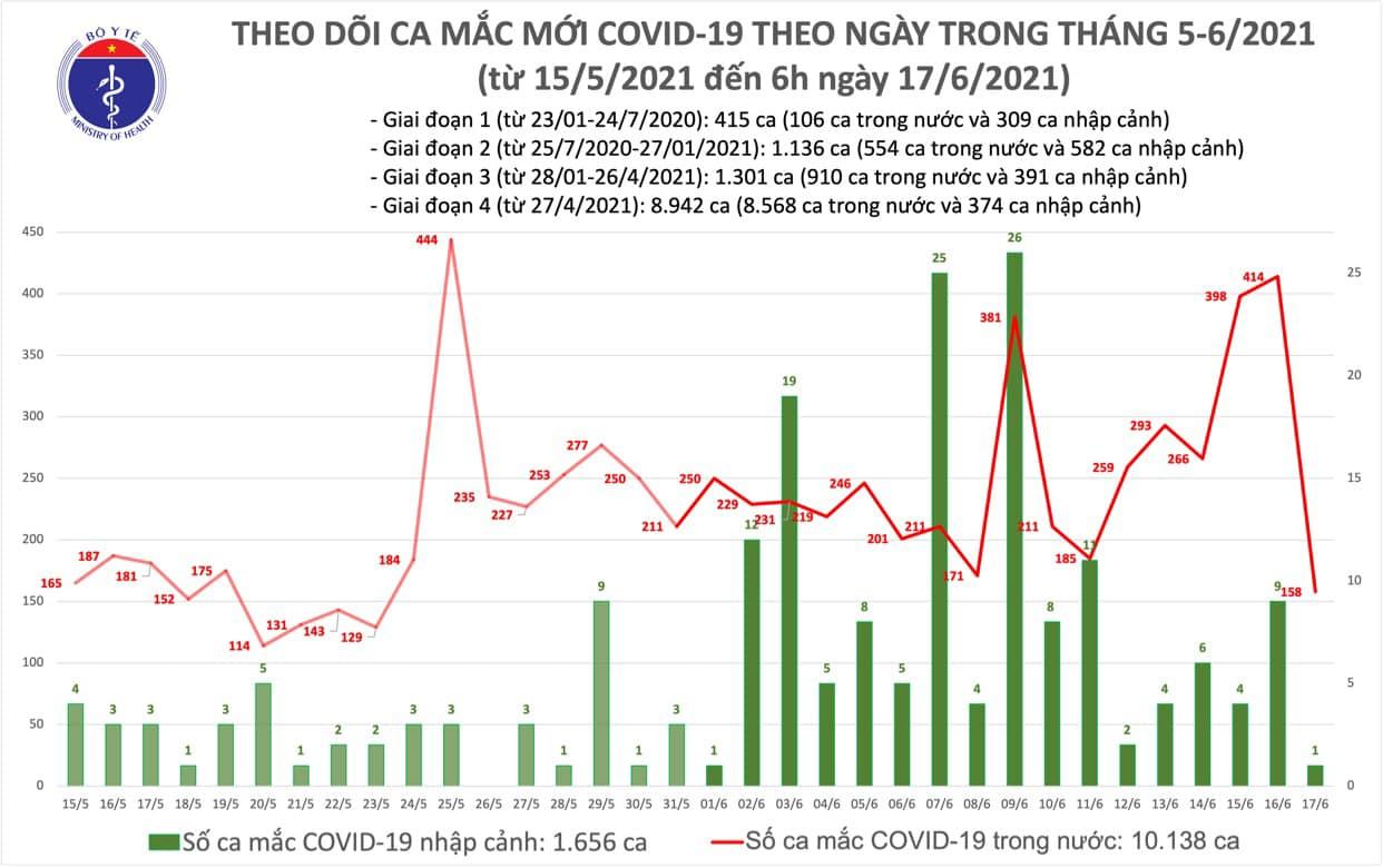 Sáng 17/6, thêm 159 ca Covid-19 mới tại 7 địa phương - Ảnh 1.