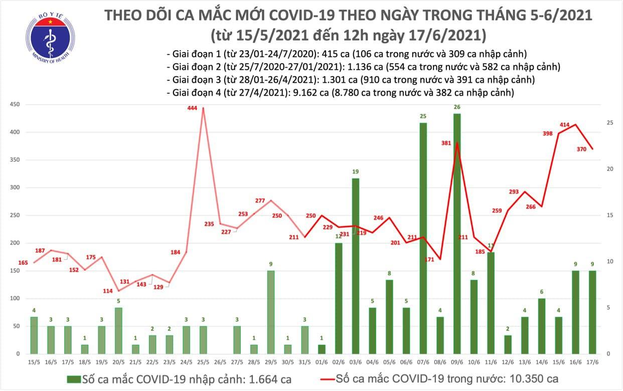 6 tiếng thêm 220 ca Covid-19 mới, Bộ Y tế phân bổ vắc xin lần thứ 5 - Ảnh 1.