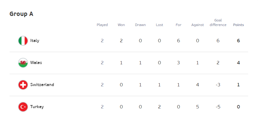 Kết quả, BXH EURO 2020 ngày 17/6: Thắng dễ Thụy Sĩ, Italia sớm vào vòng 1/8 - Ảnh 4.
