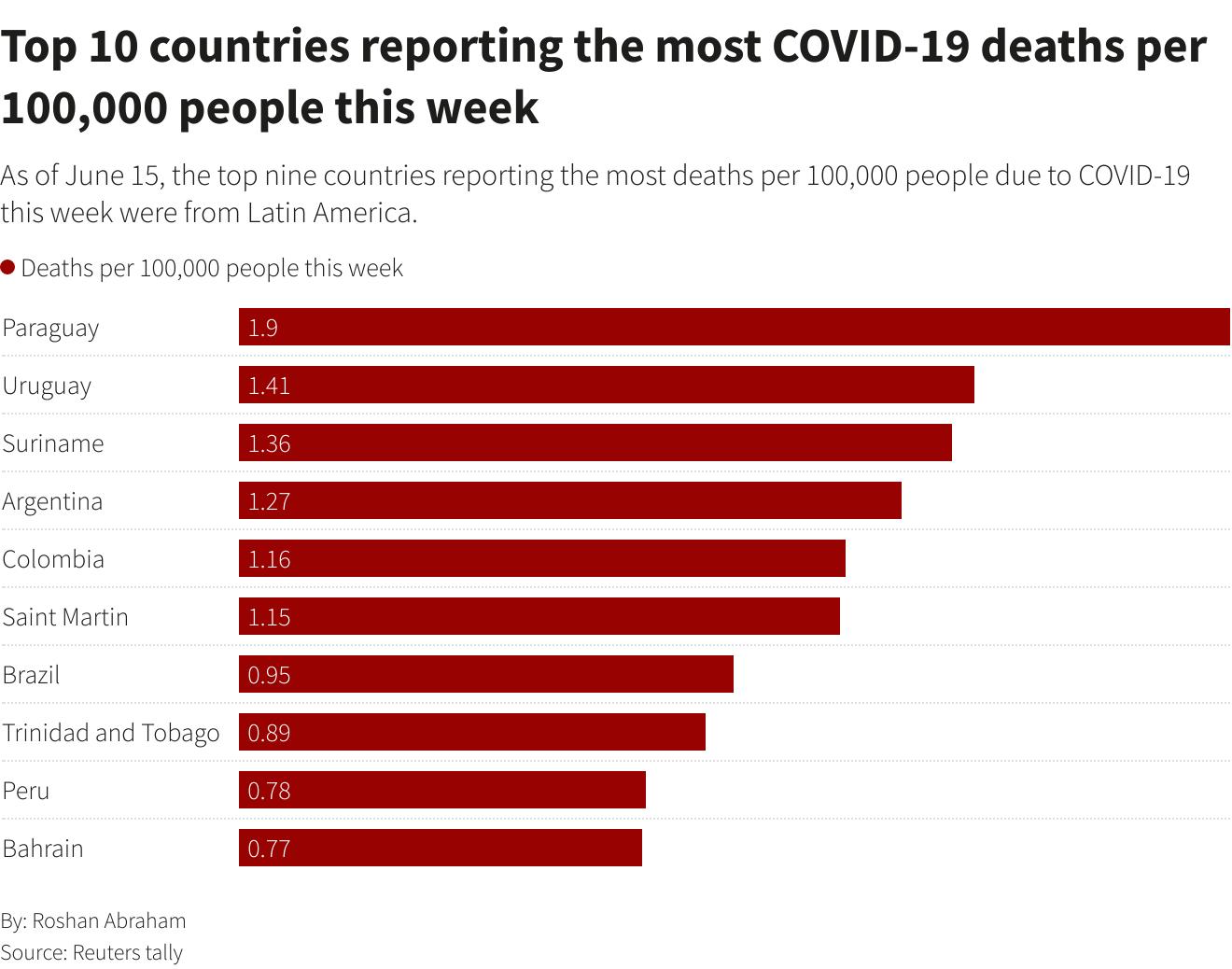 Số trường hợp tử vong vì Covid-19 trên toàn cầu vượt quá 4 triệu người - Ảnh 1.