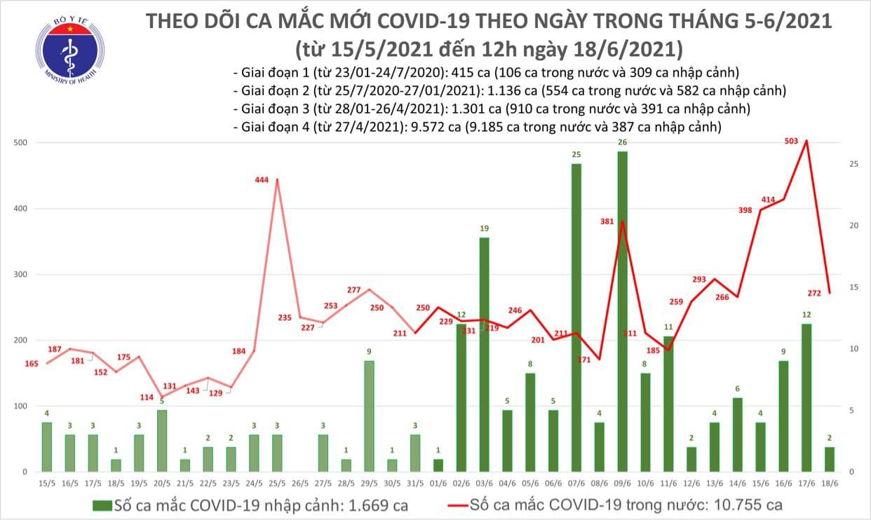 Trưa 18/6 có 121 ca Covid-19 mới, thêm nhiều ca lây nhiễm cộng đồng - Ảnh 1.