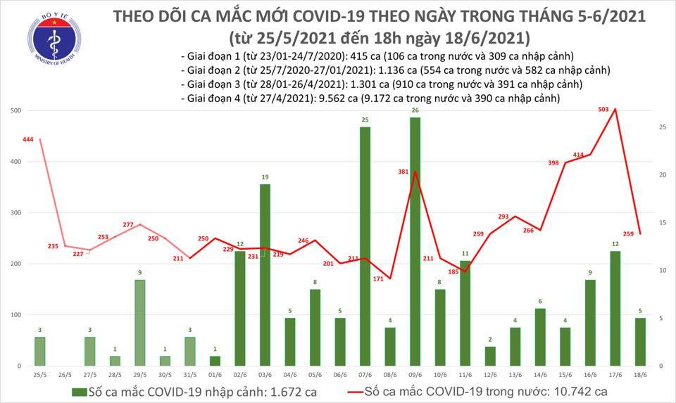 Chiều 18/6, có 62 ca Covid-19 mới, TP HCM có hơn 1300 bệnh nhân - Ảnh 2.