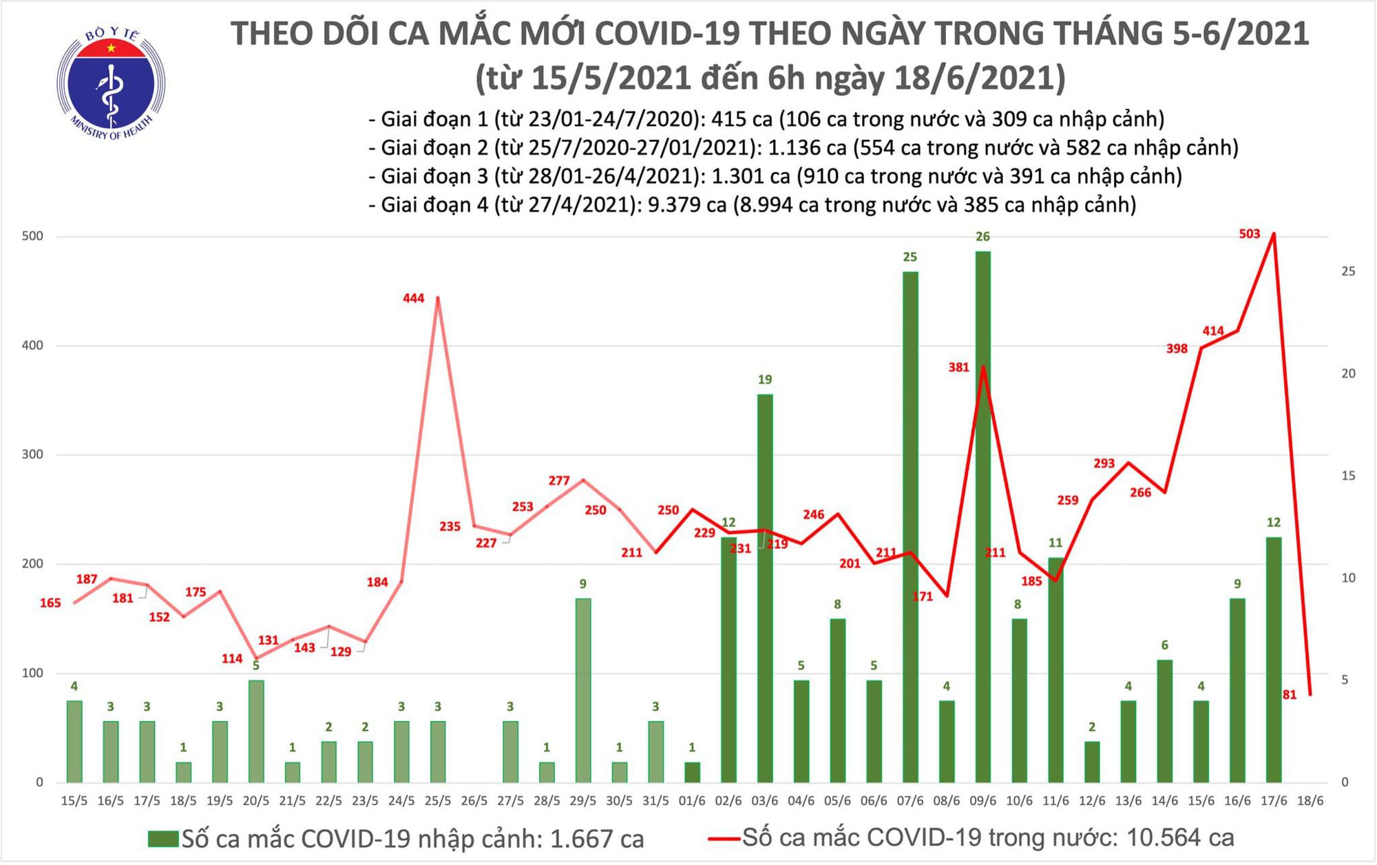 Sáng 18/6: Thêm 81 ca Covid-19 mới tại TP HMC, Bắc Giang - Ảnh 1.