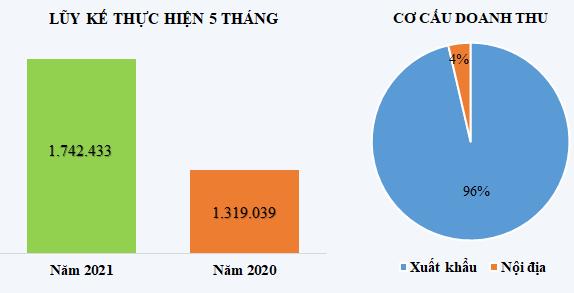 TNG: Lãi ròng tháng 5/2021 đạt 21 tỷ đồng, tăng 50% - Ảnh 1.