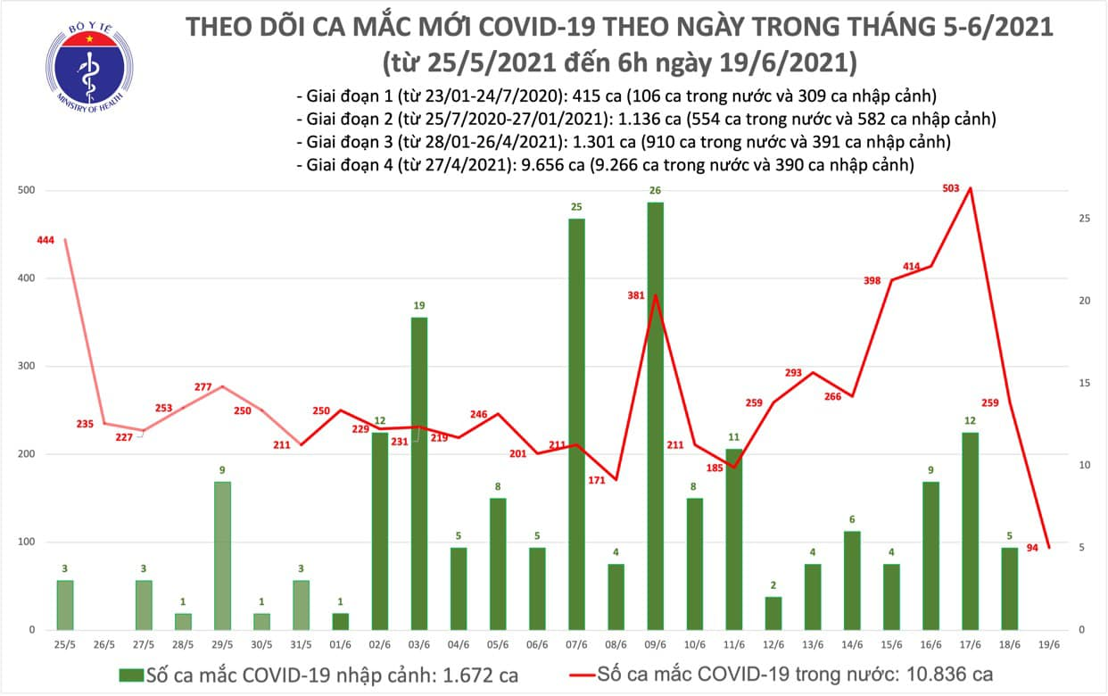 Sáng 19/6, thêm 94 ca Covid-19 mới, Nghệ An trở thành điểm nóng  - Ảnh 1.