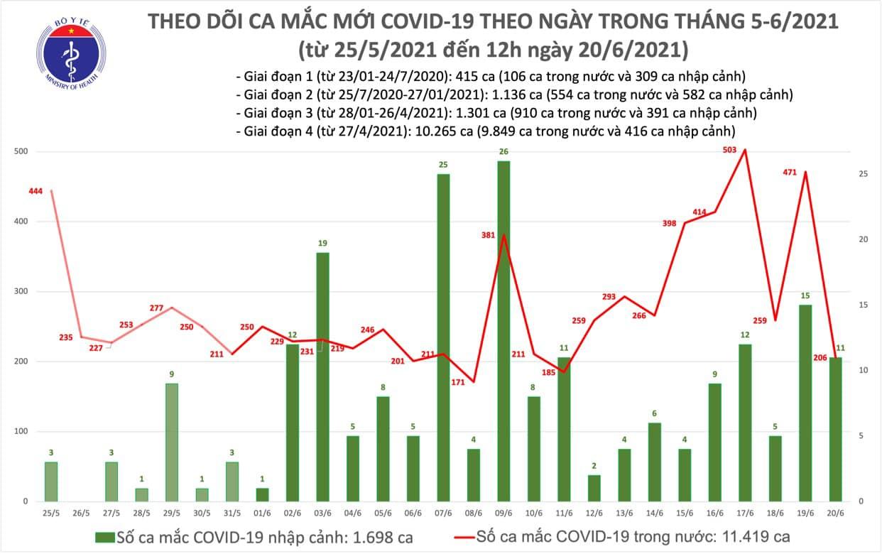 Trưa 20/6 có 139 ca Covid-19 mới, thêm nửa triệu liều vắc xin về Việt Nam - Ảnh 1.