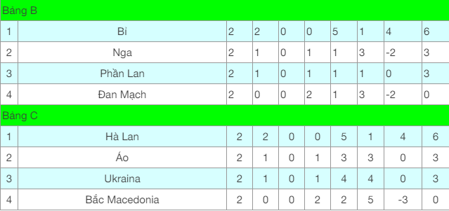 Lịch thi đấu EURO 2020 hôm nay 21/6: Xem Ukraine vs Áo kênh nào? - Ảnh 3.