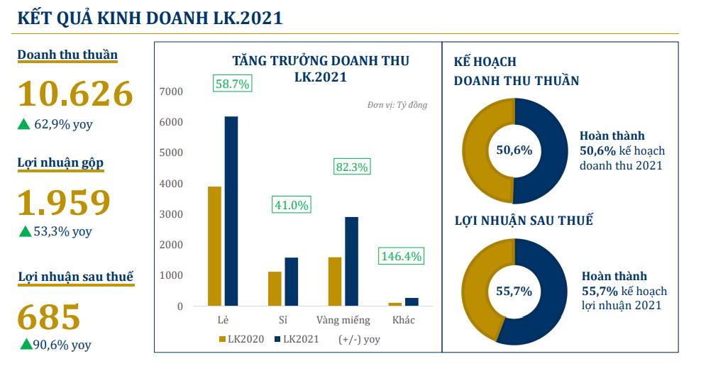 PNJ lãi hơn 680 tỷ đồng sau 5 tháng - Ảnh 2.