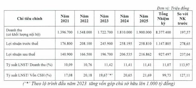 CKG: Tăng vốn điều lệ lên 1.000 tỷ đồng, đầu tư 3 dự án tại đảo Nam Du, Phú Quốc giai đoạn 2021-2022 - Ảnh 1.