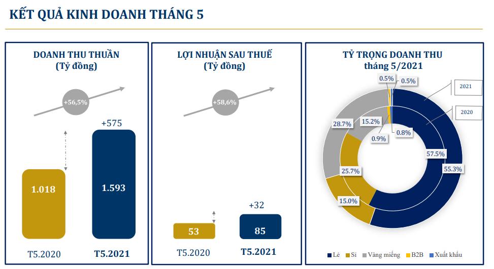 PNJ lãi hơn 680 tỷ đồng sau 5 tháng - Ảnh 1.