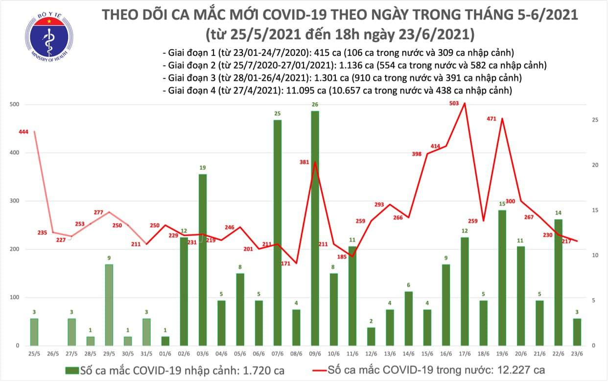 Chiều 23/6 có 85 ca Covid-19 mới, bệnh nhân tử vong thứ 70 - Ảnh 1.