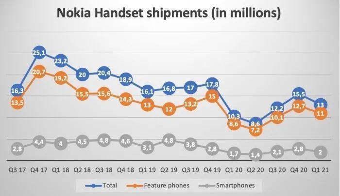 Nokia đang làm gì để khôi phục vinh quang xưa? - Ảnh 5.