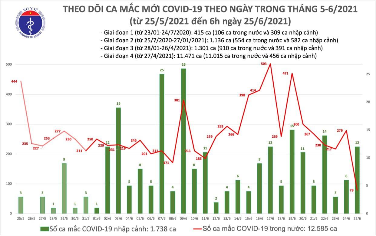 Sáng 25/6 có 91 ca Covid-19 mới, đã tiêm được gần 3 triệu liều vắc xin - Ảnh 1.