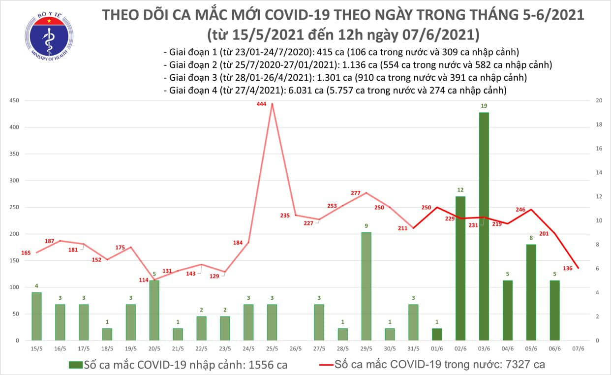 Trưa 7/6 có 92 ca Covid-19 mới, nhiều ca phát hiện ở cộng đồng