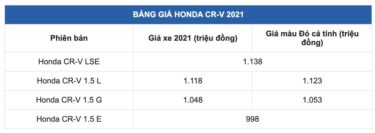 Chủ xe Honda CR-V 2021 đánh giá thẳng thật sau khi chạy hơn 3000 km - Ảnh 2.