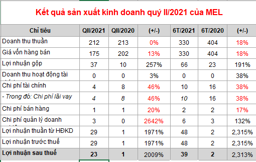 Thép Mê Lin báo lãi ròng 6 tháng đầu năm 2020 tăng hơn 2.300% so với cùng kỳ - Ảnh 1.
