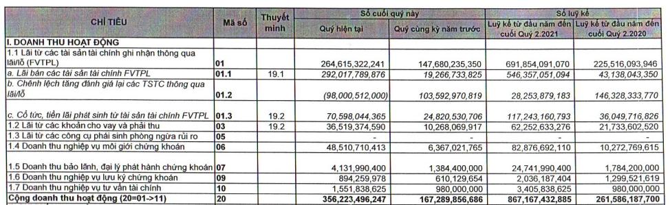 Chứng khoán VIX báo lãi ròng 6 tháng đầu năm 2021 đạt 426 tỷ đồng, gấp 9 lần so với cùng kỳ - Ảnh 1.