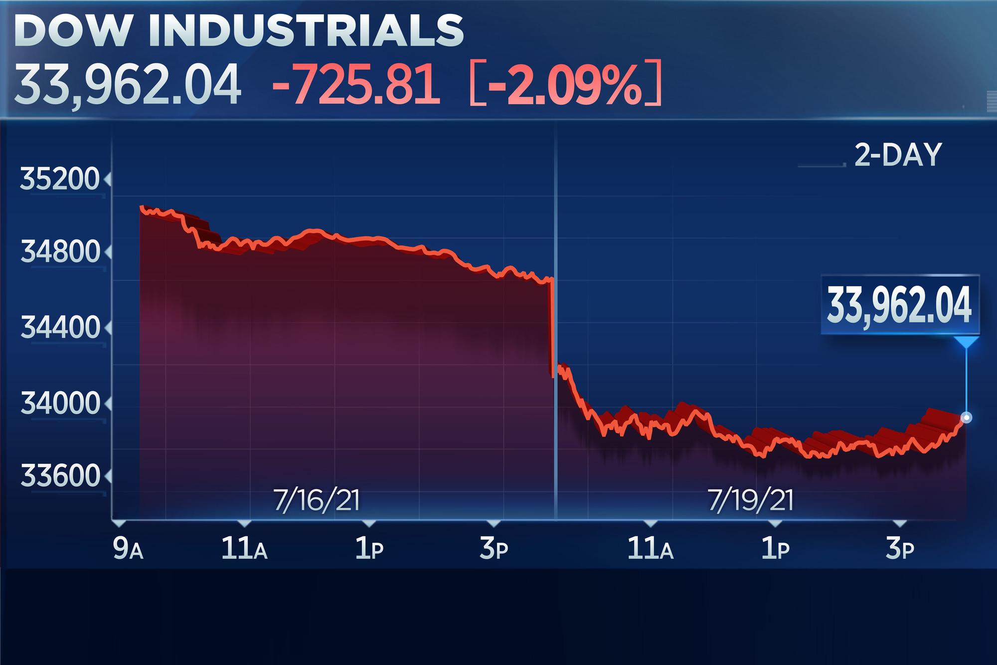 Thị trường châu Á đỏ sàn sáng nay khi chứng khoán phố Wall lao dốc mạnh đêm qua - Ảnh 1.