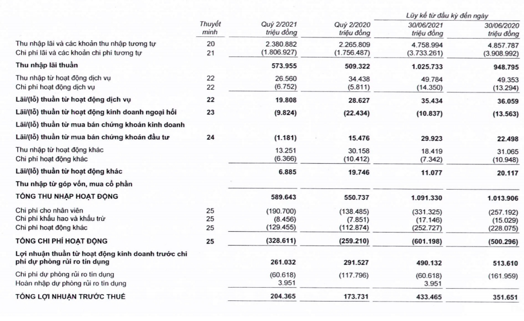 Bac A Bank: Tín dụng tăng trưởng âm 1,62%, nợ xấu và lợi nhuận vẫn tăng - Ảnh 1.