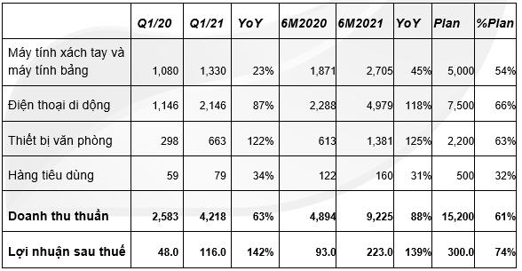 Hưởng lợi từ Apple và Huawei, Digiworld báo lãi ròng đạt 233 tỷ đồng, tăng 139% trong 6 tháng đầu năm 2021 - Ảnh 1.